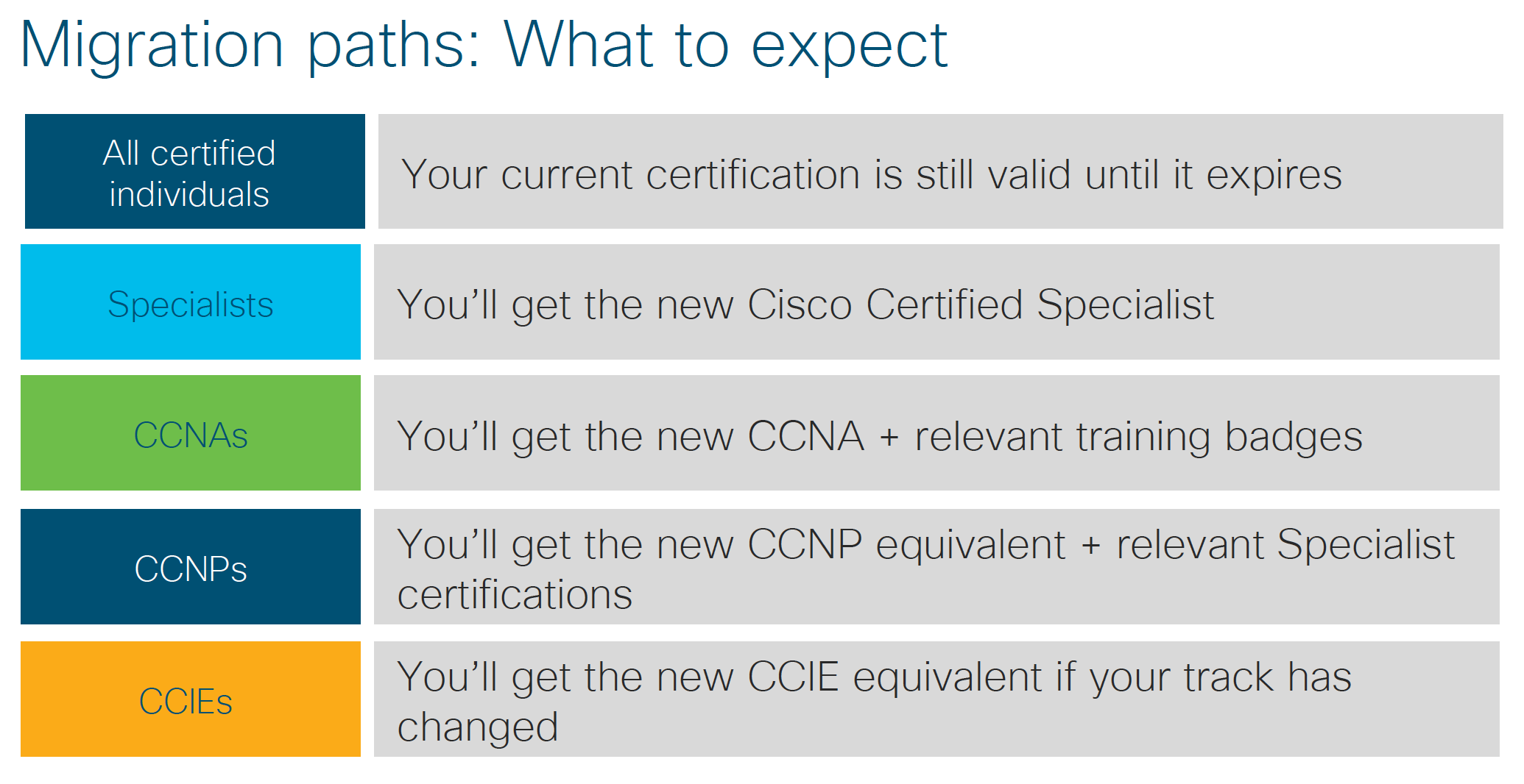Cisco is Revolutionizing it's Certifications – No Blinky Blinky