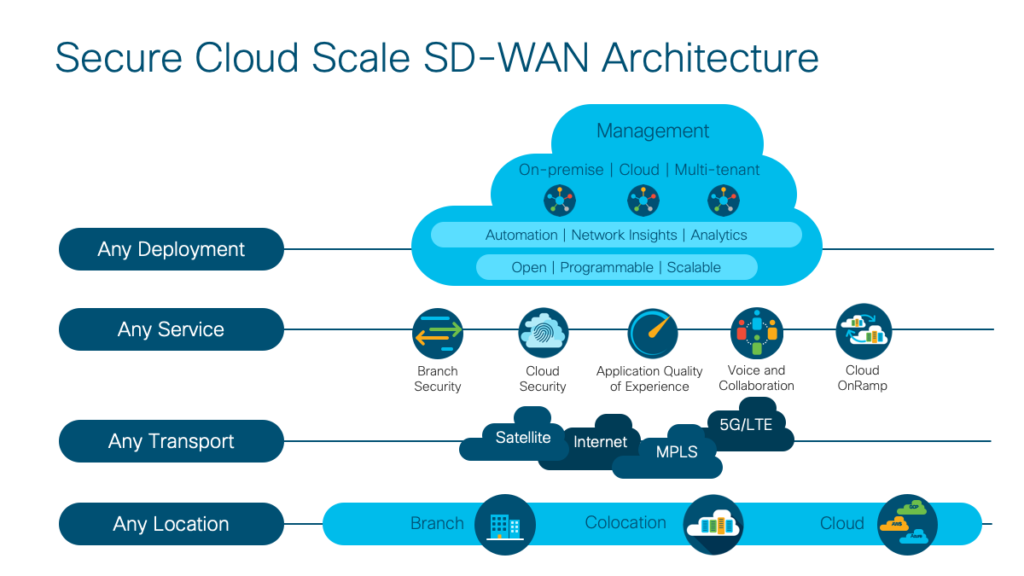 Cisco Sd Wan For Encor And Ensld Candidates No Blinky Blinky